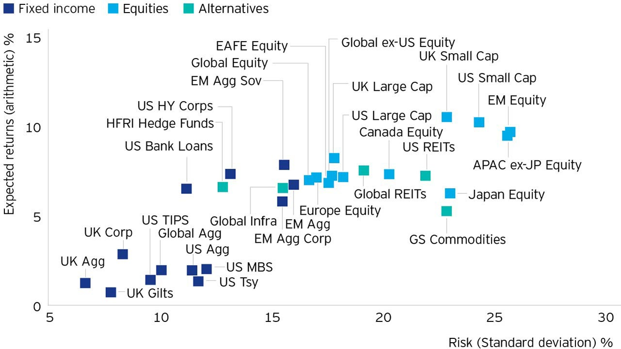 10-year asset class expectations as at 31 March 2020 (GBP)