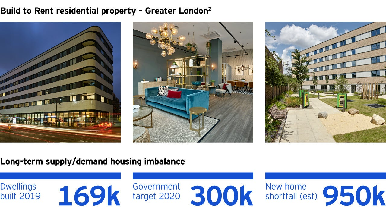 Build to Rent residential - Greater London