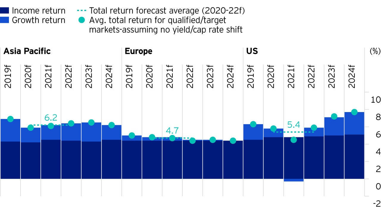 Figure 2: Regional average market total return outlook