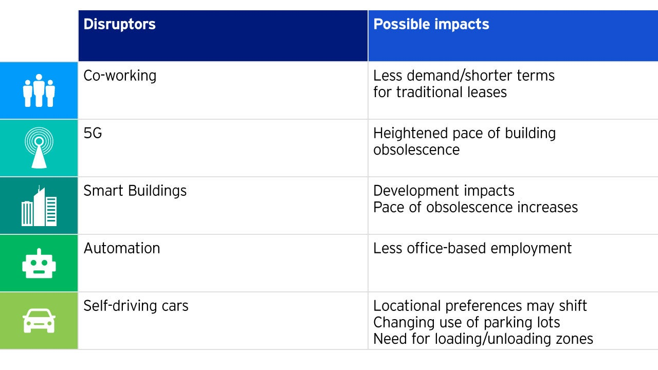 Figure 5: Potential technological headwinds to office demand