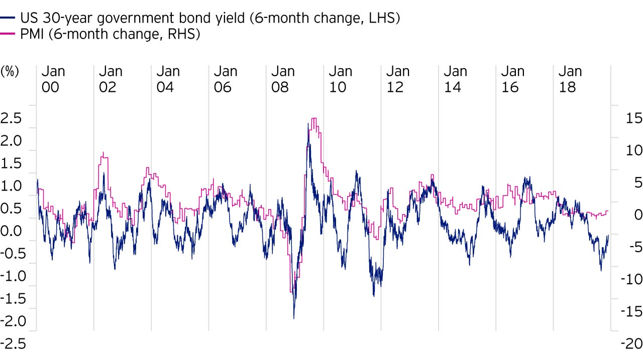Bond performance and PMI change are related