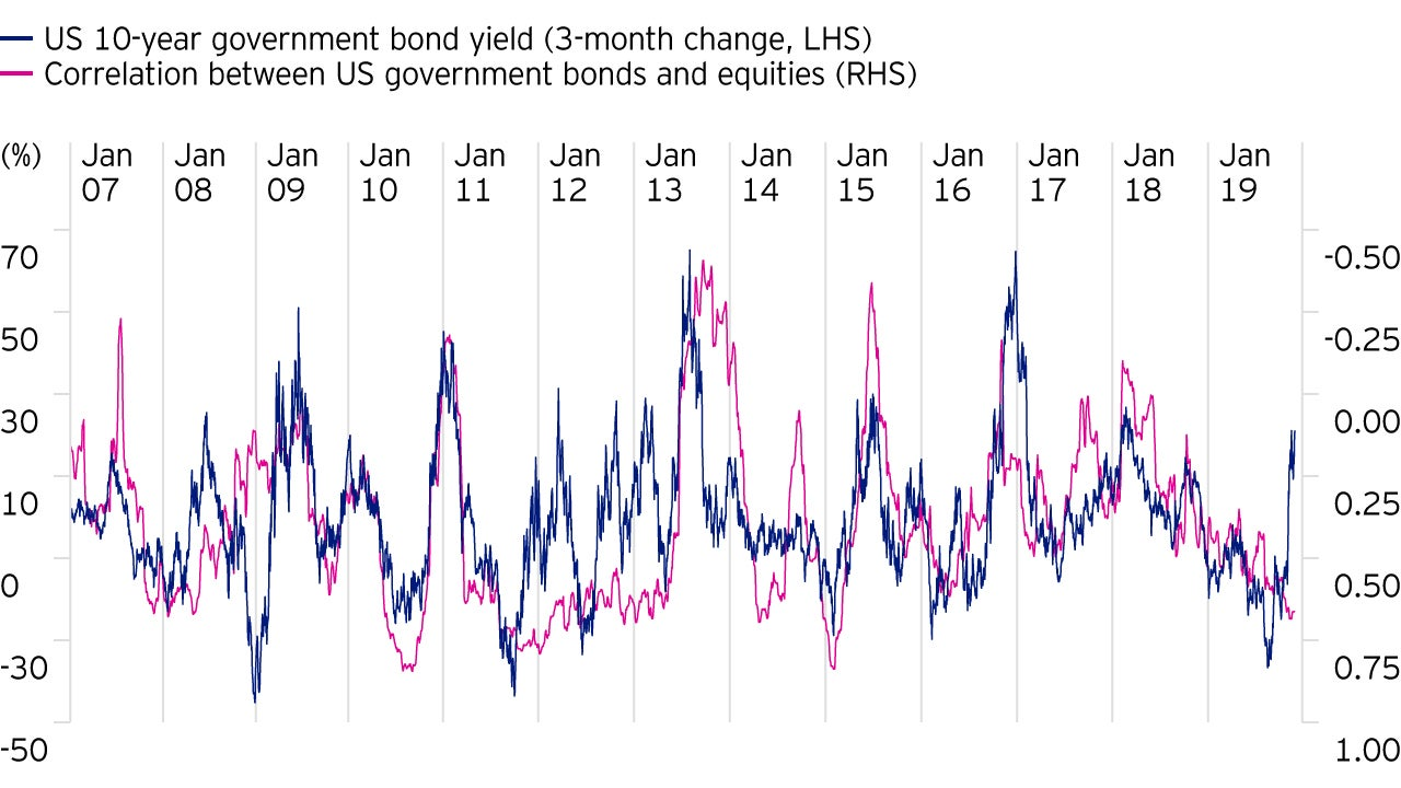 "Sharp rise in yield leads to ""cash is king"""