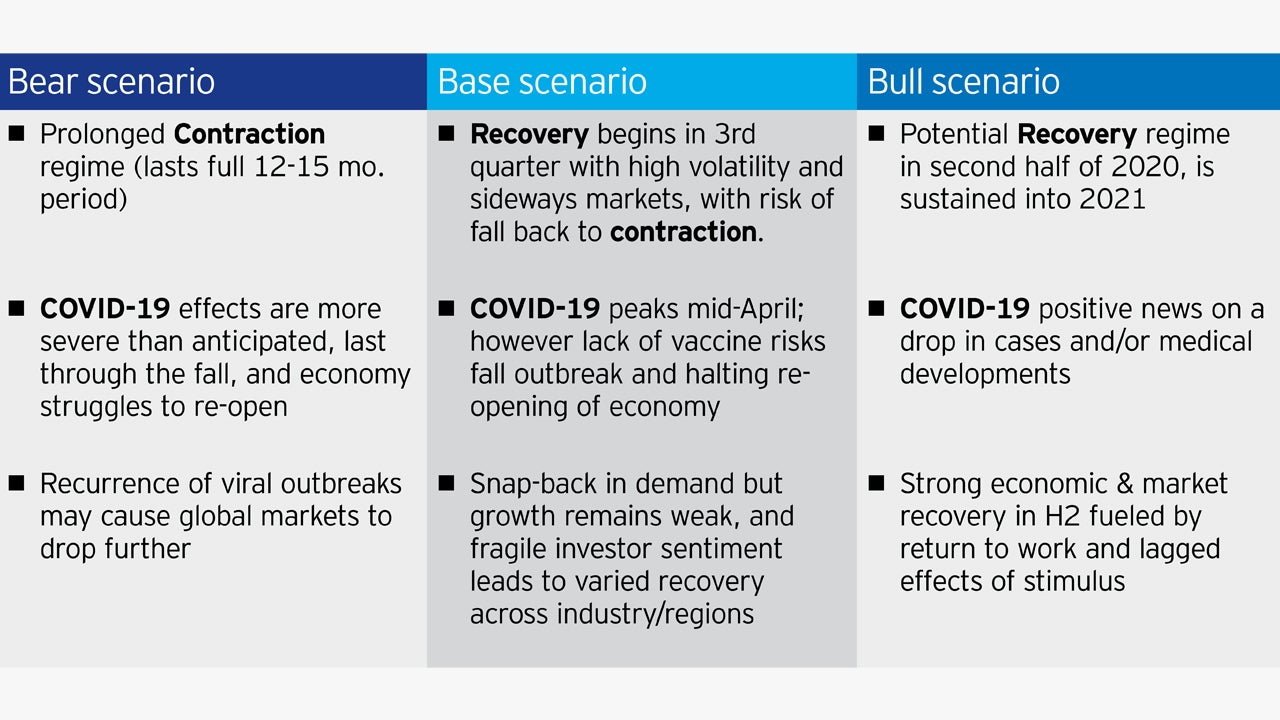 Three hypothetical scenarios for how the pandemic may unfold