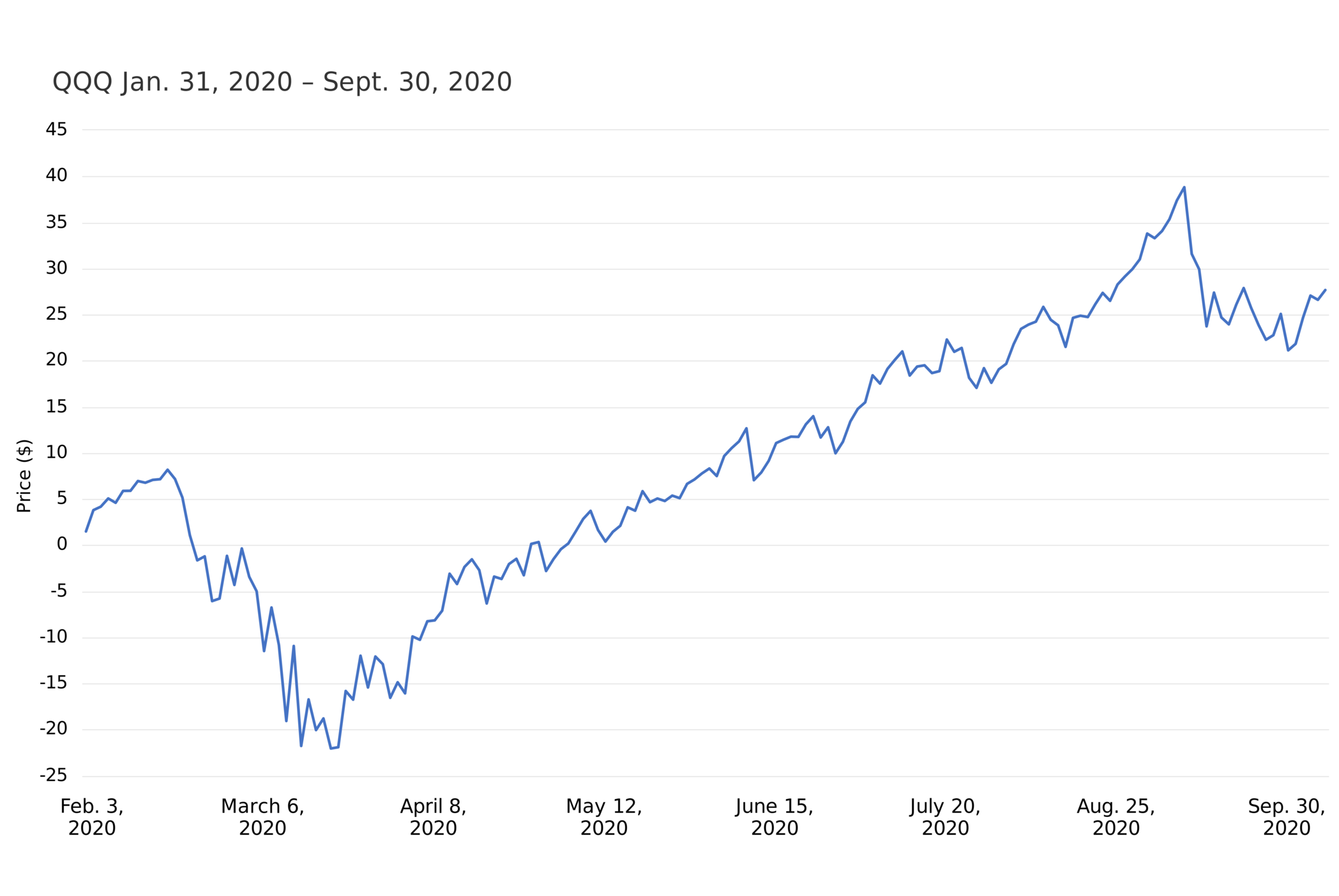 After a COVID-19 induced drawdown, QQQ rebounded to near pre-pandemic levels
