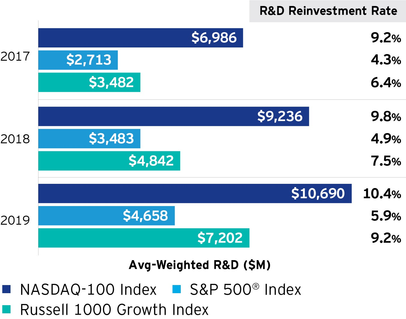 Figure 3: The NASDAQ-100 companies spend more on research and development