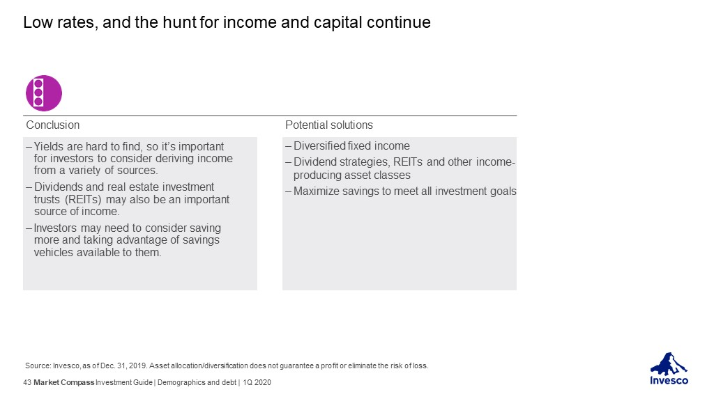 Invesco's Market Compass - Investment Guide