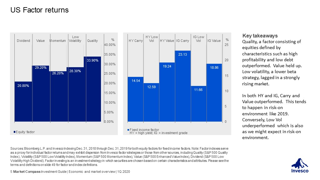 Invesco Investment Guide - US Factor returns