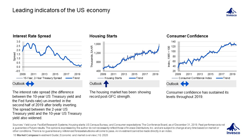 Invesco Investment Guide - Leading indicators of the US economy