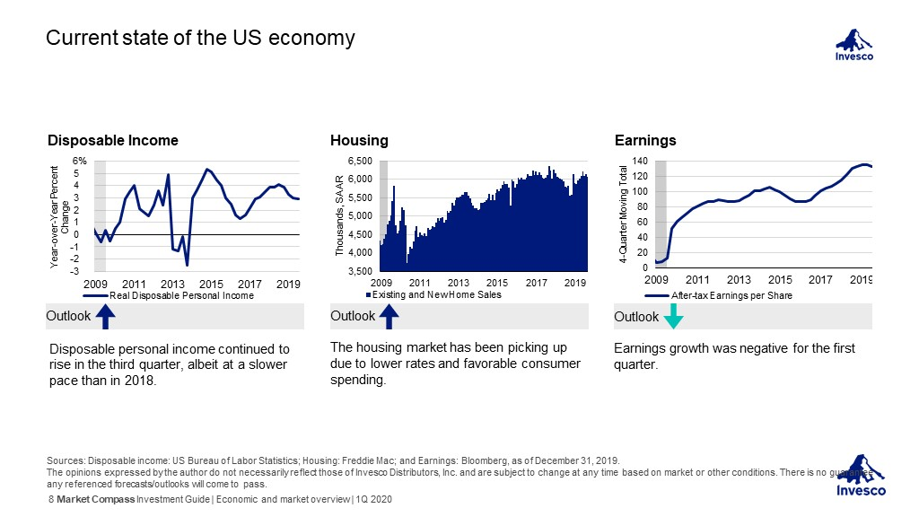 Invesco Investment Guide - Current state of the US economy