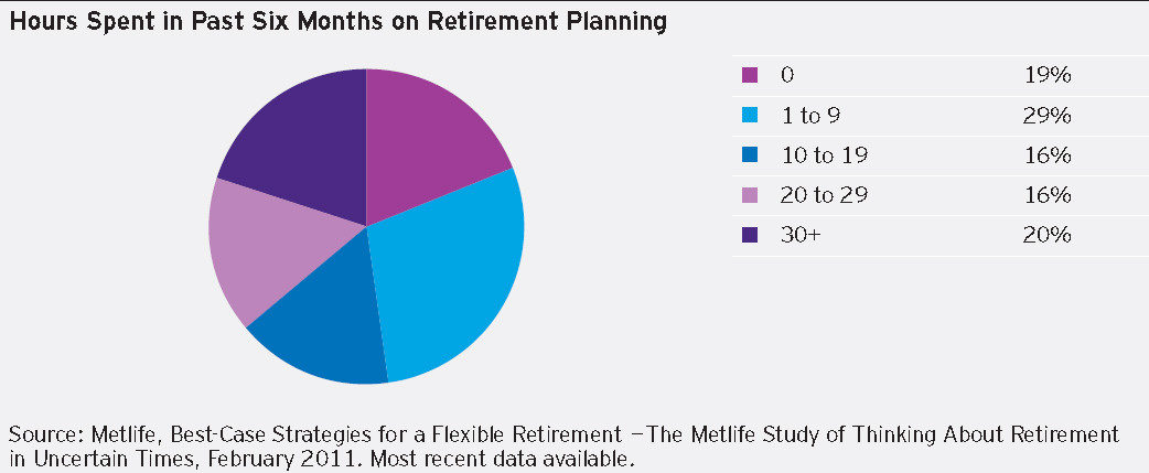 Hours Spent in Past Six Months on Retirement Planning