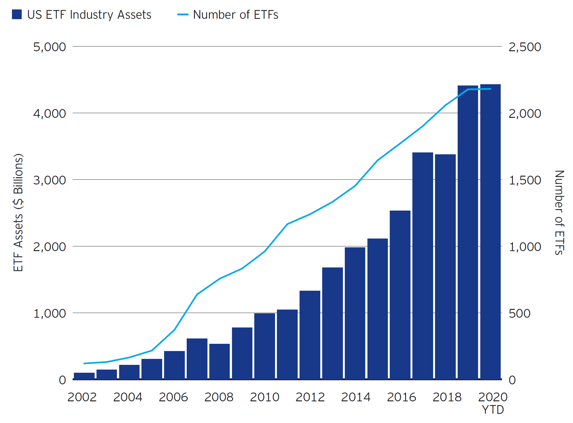Growth of ETFs(AUM)