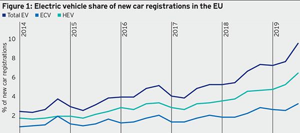 Figure 1: Electric vehicle share of new car registrations in the EU