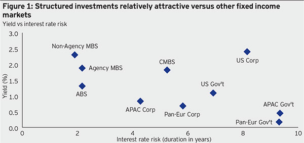 Figure 1: Structured investments relatively attractive versus other fixed income markets